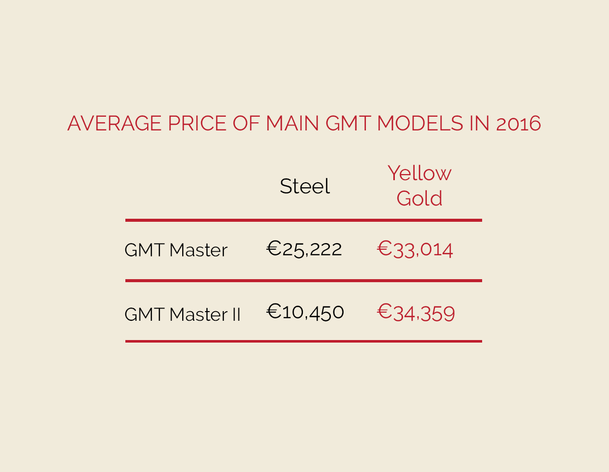 average-price-of-main-gmt-models-in-2016-without-text