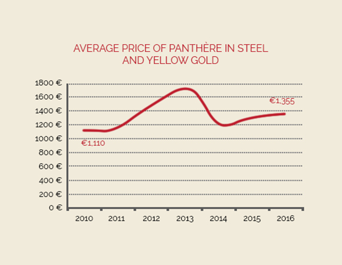 average-price-of-panthere-in-steel-and-yellow-gold