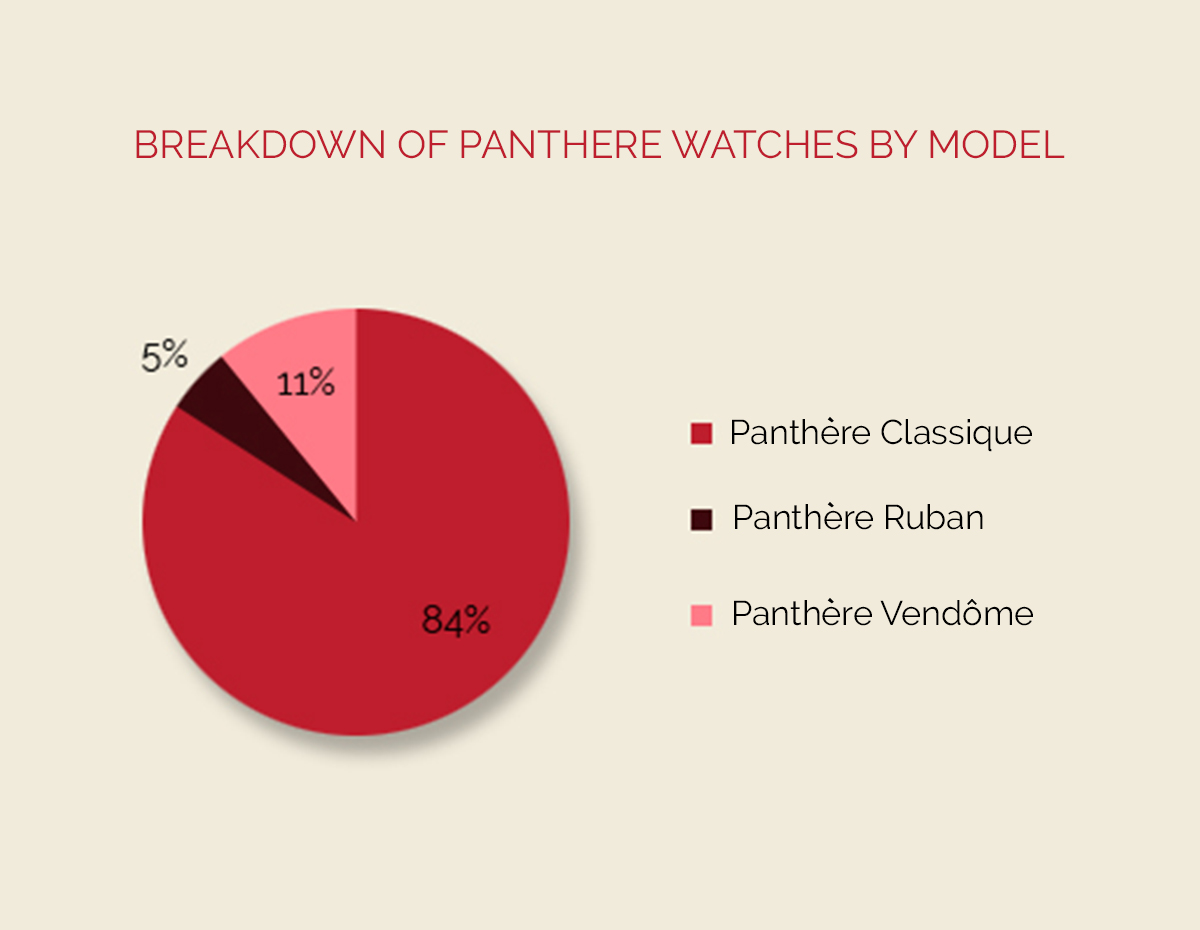 breakdown-of-panthere-watches-by-model (2)
