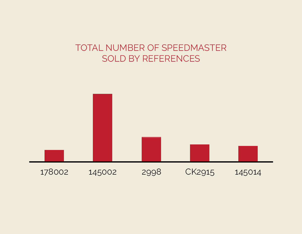 total-number-of-speedmaster-sold-by-references